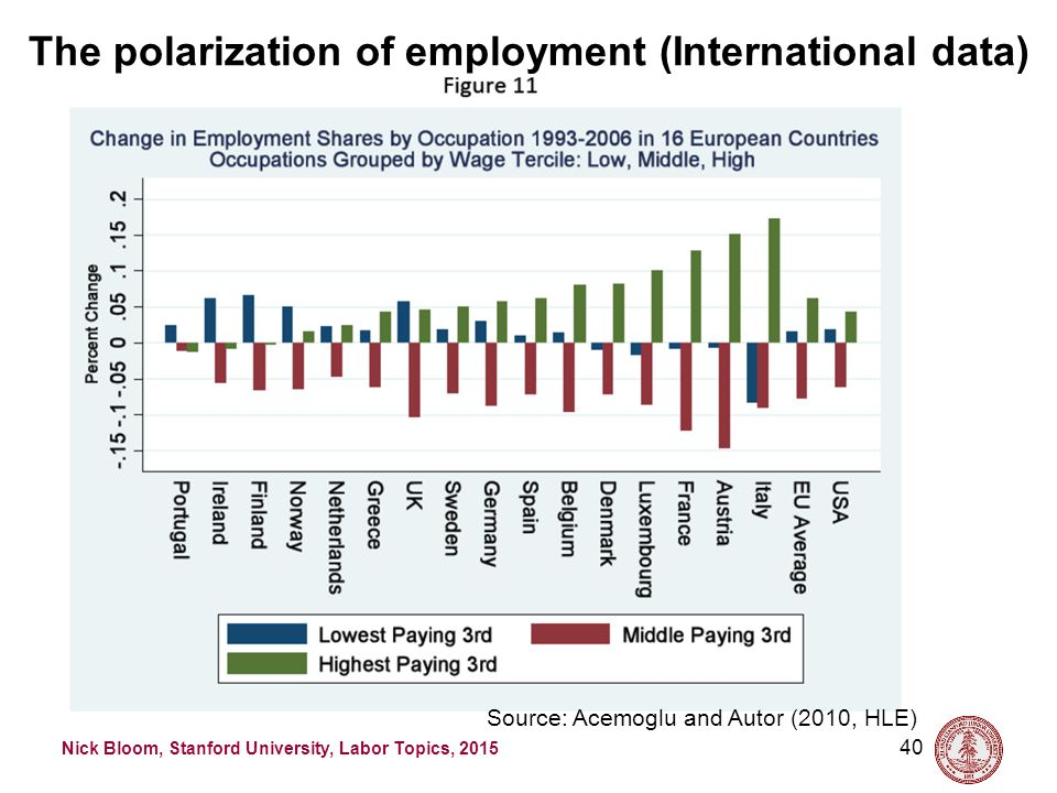 Nick Bloom, Stanford University, Labor Topics, 2015 40 Source: Acemoglu and Autor (2010, HLE) The polarization of employment (International data)