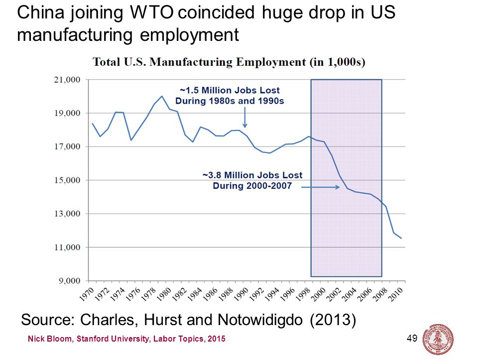 Nick Bloom, Stanford University, Labor Topics, 2015 Source: Charles, Hurst and Notowidigdo (2013) 49 China joining WTO coincided huge drop in US manufacturing employment
