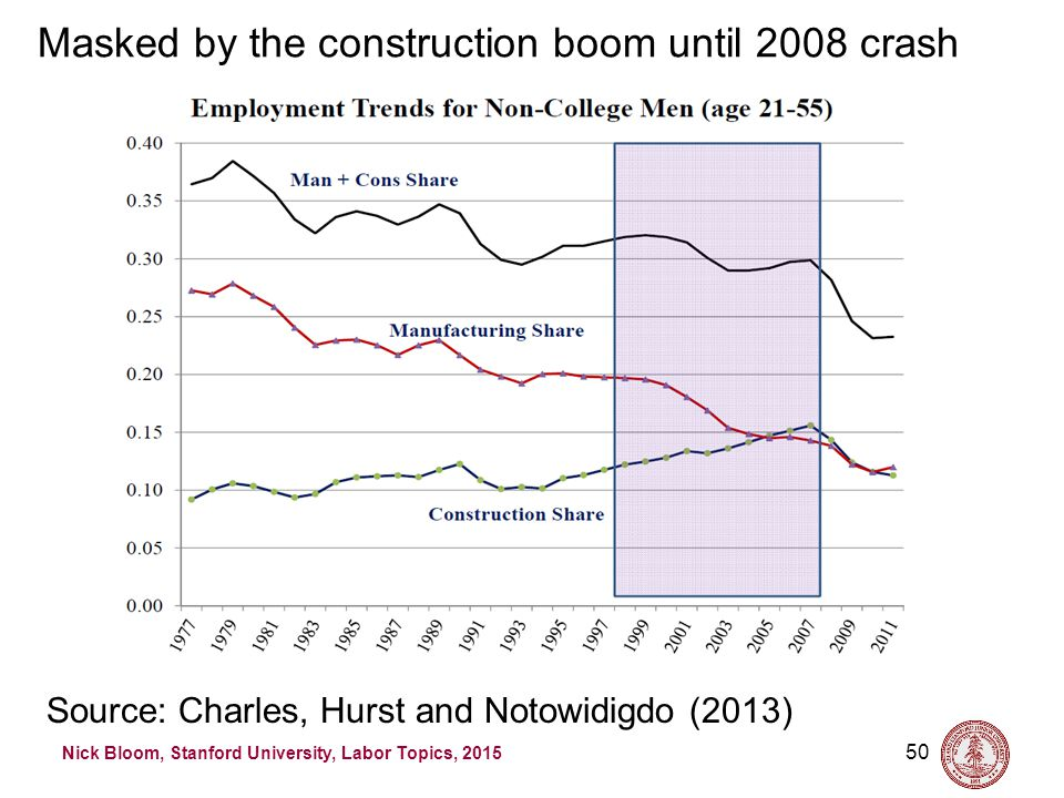 Nick Bloom, Stanford University, Labor Topics, 2015 Source: Charles, Hurst and Notowidigdo (2013) 50 Masked by the construction boom until 2008 crash