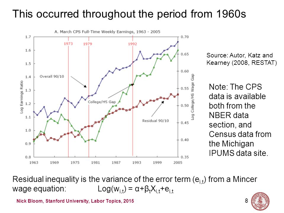 Nick Bloom, Stanford University, Labor Topics, 2015 39 Source: Autor, Katz and Kearney (2007, RESTAT) Evidence that employment is polarizing since the early 1990s – employment growth strongest below 30 th percentile above the 75th The polarization of employment (US data)