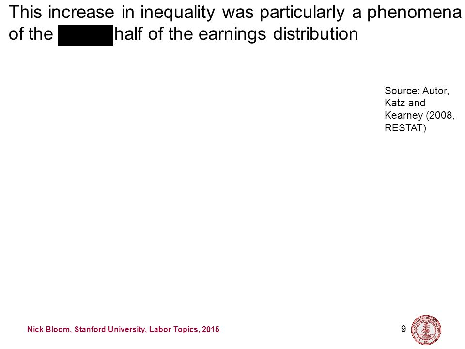 Nick Bloom, Stanford University, Labor Topics, 2015 9 This increase in inequality was particularly a phenomena of the top half of the earnings distribution Source: Autor, Katz and Kearney (2008, RESTAT)