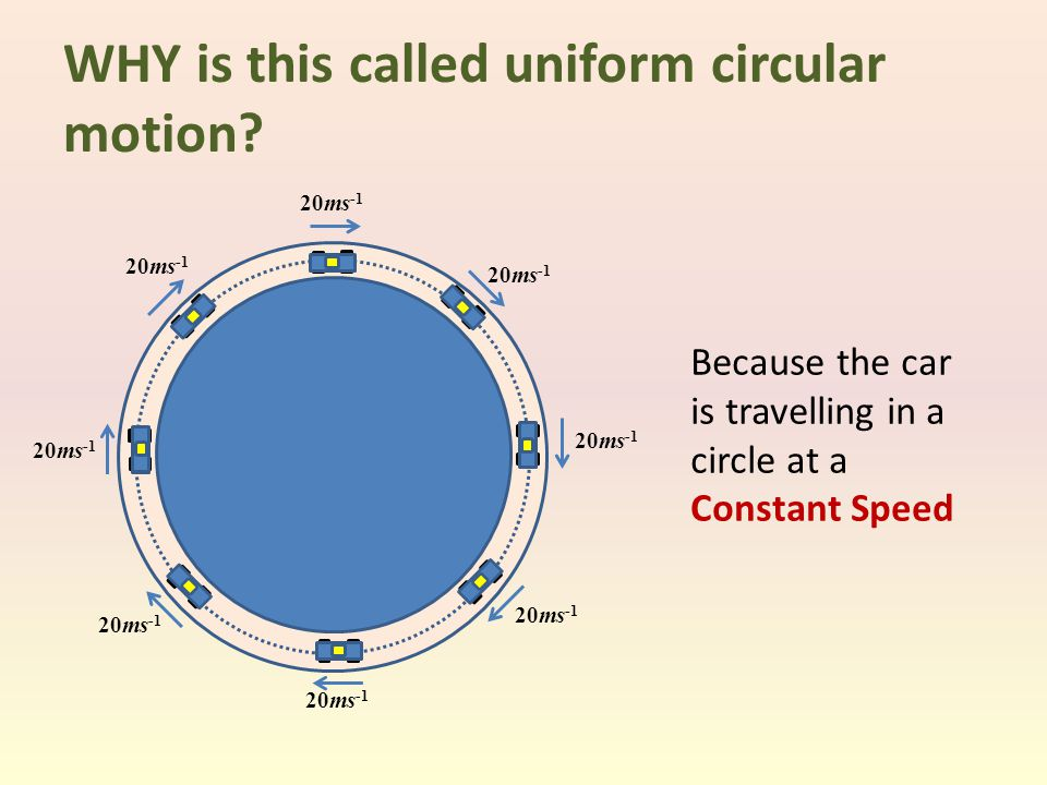 WHY is this called uniform circular motion? Because the car is travelling in a circle at a Constant Speed 20ms -1