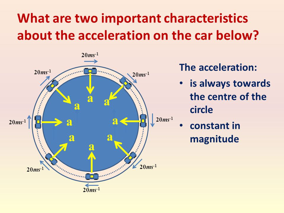 What are two important characteristics about the acceleration on the car below? The acceleration: is always towards the centre of the circle constant