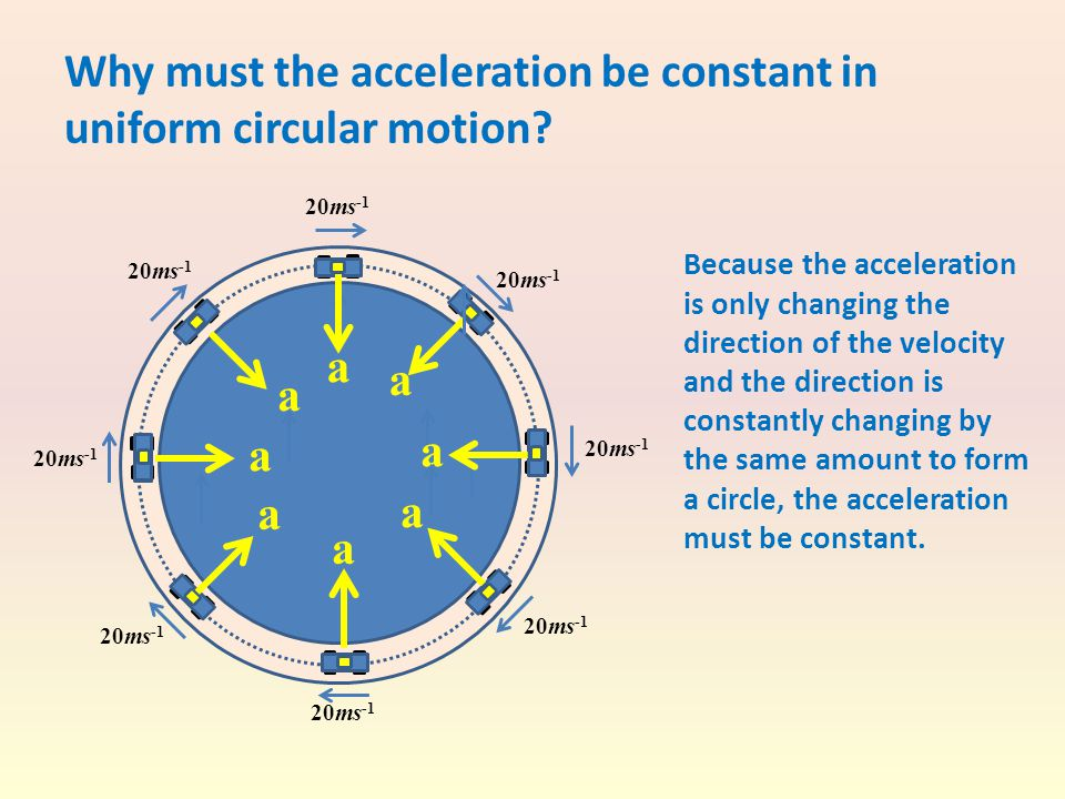 Why must the acceleration be constant in uniform circular motion? Because the acceleration is only changing the direction of the velocity and the dire