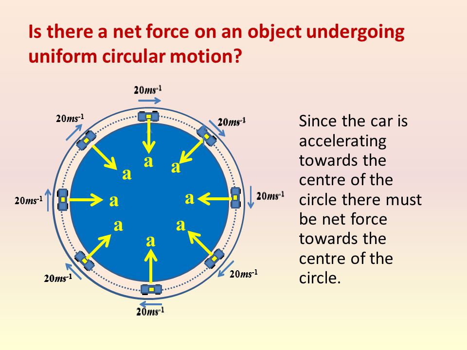 Is there a net force on an object undergoing uniform circular motion.
