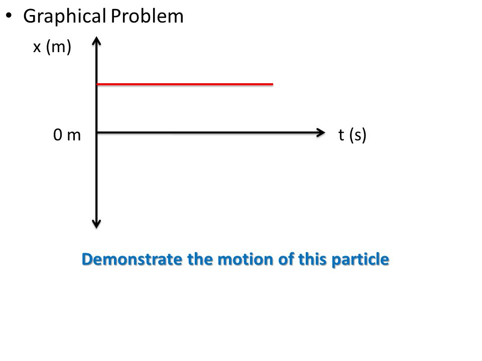 Graphical Problem x (m) t (s) Demonstrate the motion of this particle 0 m