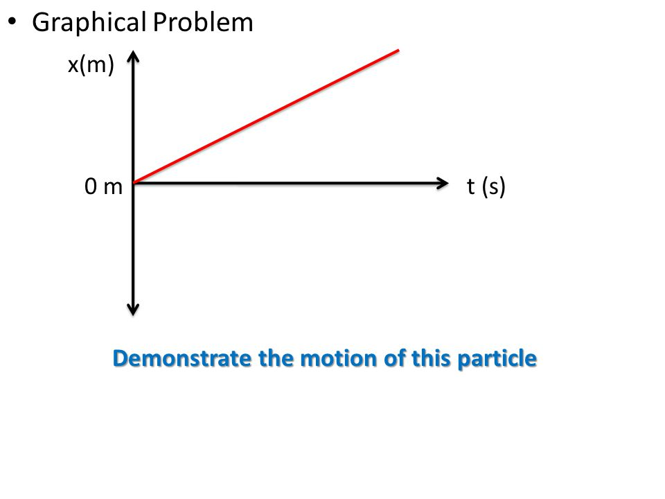 Graphical Problem x(m) t (s) Demonstrate the motion of this particle 0 m