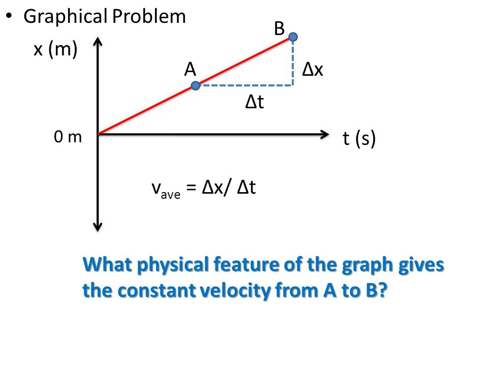 Graphical Problem x (m) t (s) What physical feature of the graph gives the constant velocity from A to B? A B ∆t ∆x v ave = ∆x/ ∆t 0 m