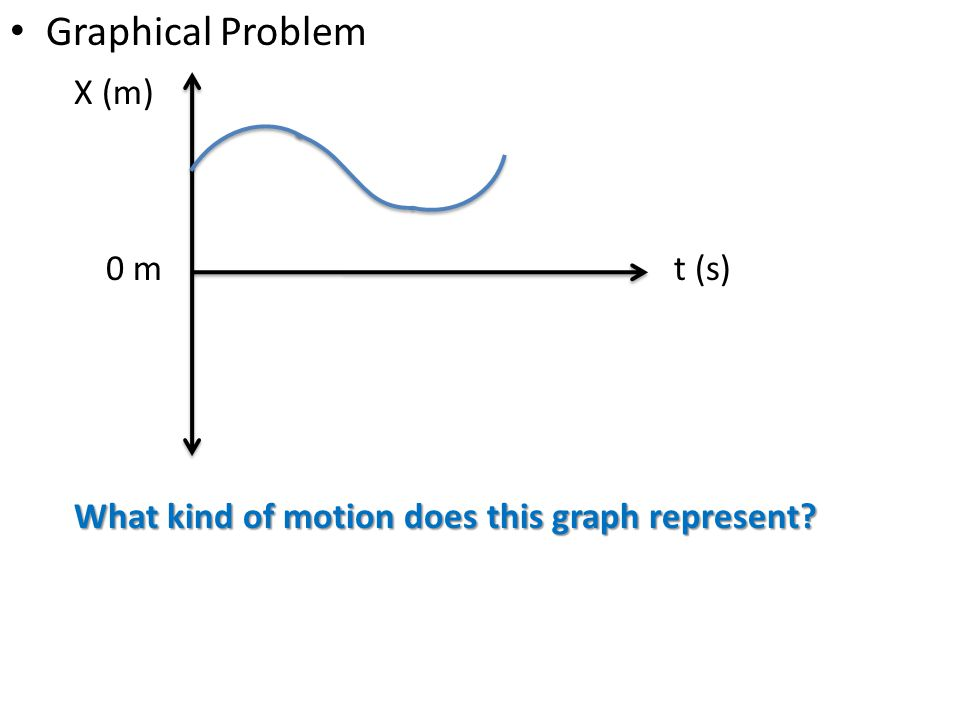 Graphical Problem X (m) t (s) What kind of motion does this graph represent? 0 m
