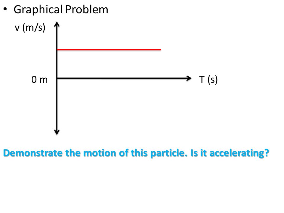 Graphical Problem v (m/s) T (s) Demonstrate the motion of this particle. Is it accelerating? 0 m