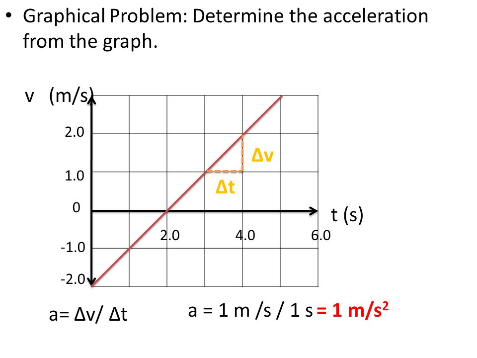 Graphical Problem: Determine the acceleration from the graph. v (m/s) t (s) 0 -2.0 1.0 2.0 4.06.0 ∆v ∆t a= ∆v/ ∆t a = 1 m /s / 1 s = 1 m/s 2