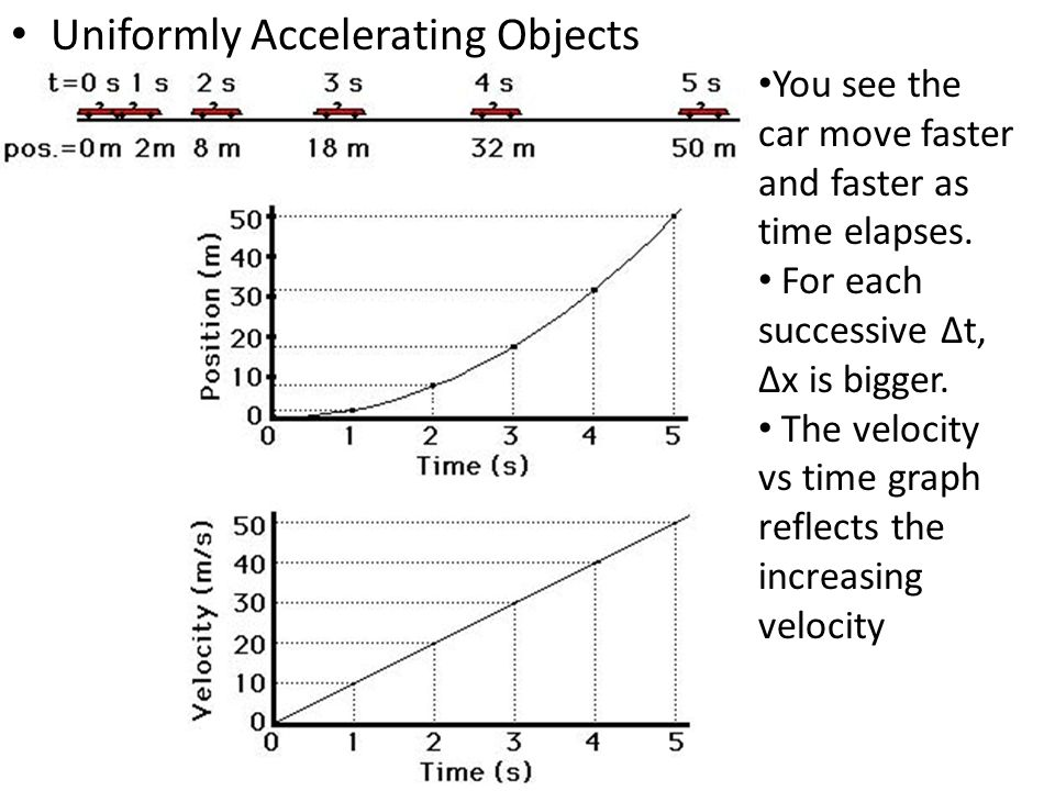 Uniformly Accelerating Objects You see the car move faster and faster as time elapses. For each successive ∆t, ∆x is bigger. The velocity vs time grap