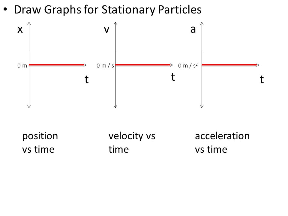 Draw Graphs for Stationary Particles x t position vs time v t velocity vs time a t acceleration vs time 0 m0 m / s 2 0 m / s