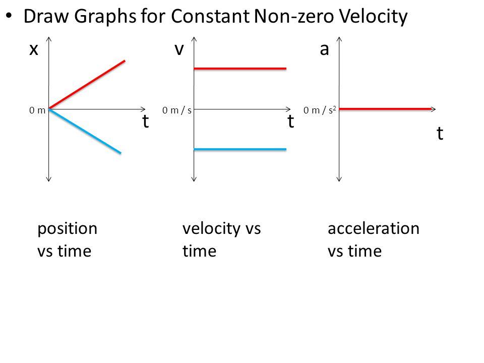 Draw Graphs for Constant Non-zero Velocity x t position vs time v t a t 0 m0 m / s 2 0 m / s velocity vs time acceleration vs time