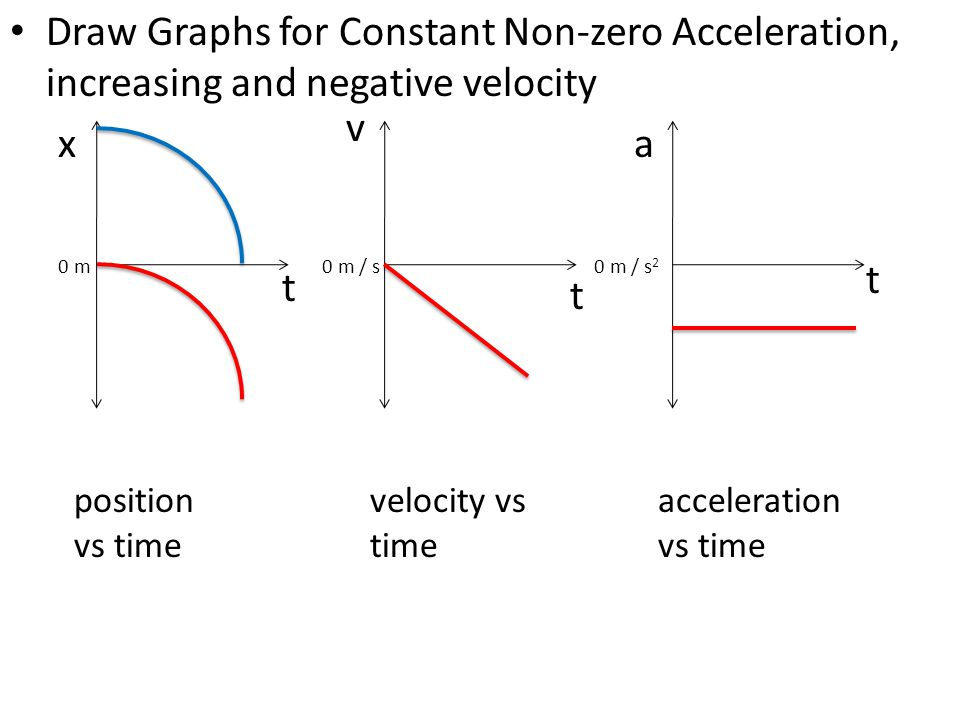 Draw Graphs for Constant Non-zero Acceleration, increasing and negative velocity x t position vs time v t a t 0 m0 m / s 2 0 m / s velocity vs time ac