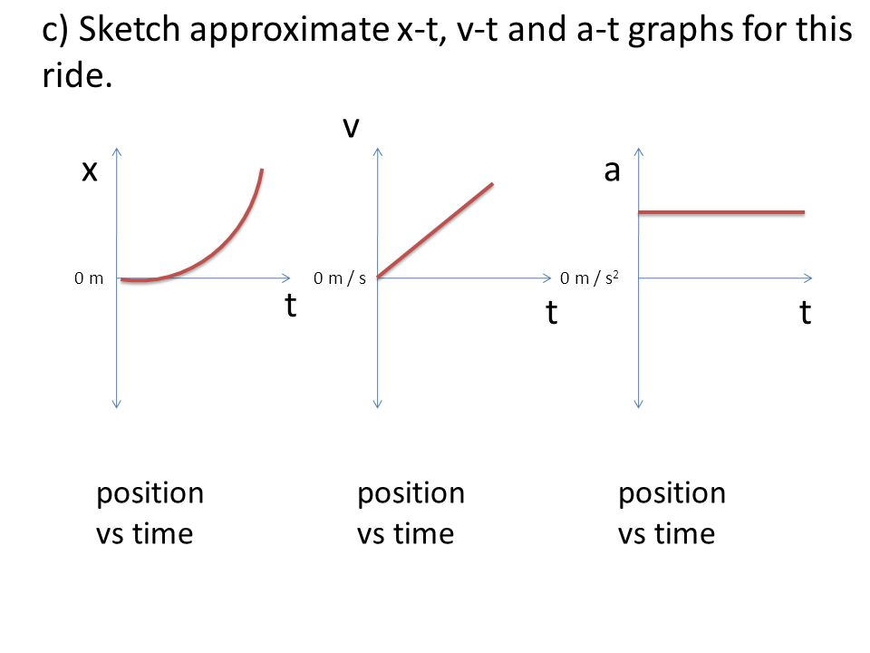 c) Sketch approximate x-t, v-t and a-t graphs for this ride. x t position vs time v t a t 0 m0 m / s 2 0 m / s