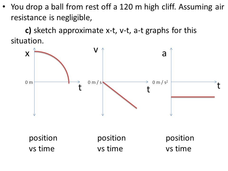You drop a ball from rest off a 120 m high cliff. Assuming air resistance is negligible, c) sketch approximate x-t, v-t, a-t graphs for this situation