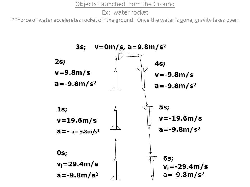 Objects Launched from the Ground Ex: water rocket **Force of water accelerates rocket off the ground. Once the water is gone, gravity takes over:0s; v