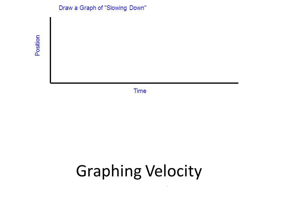 Position Time Draw a Graph of Slowing Down - Graphing Velocity