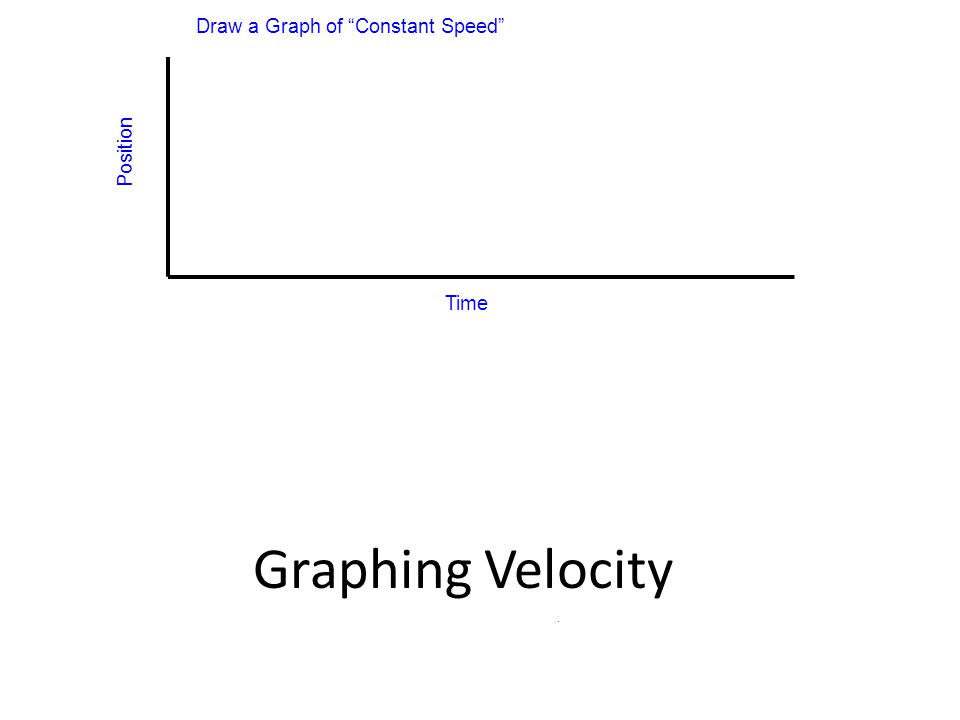 Position Time Draw a Graph of Constant Speed - Graphing Velocity