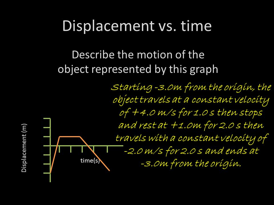 Displacement vs.