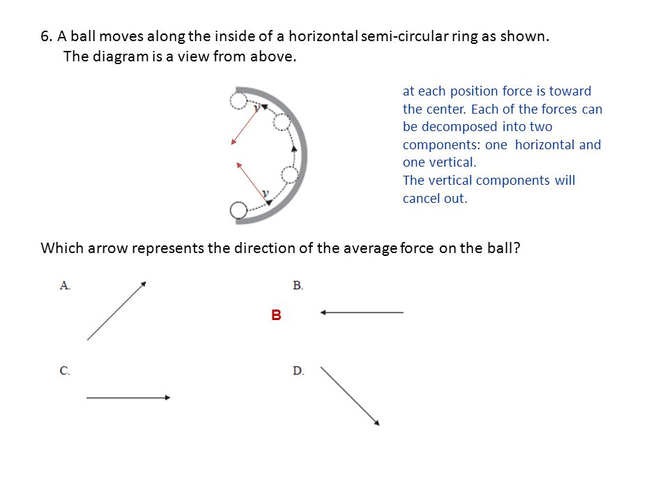 6.A ball moves along the inside of a horizontal semi-circular ring as shown.