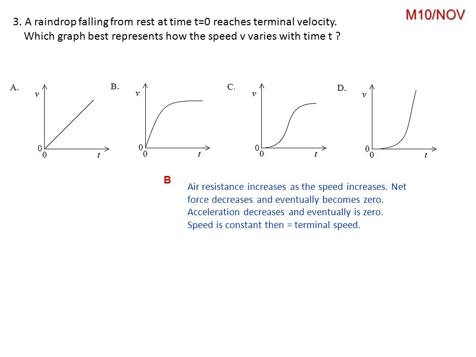 3. A raindrop falling from rest at time t=0 reaches terminal velocity. Which graph best represents how the speed v varies with time t ? B Air resistan