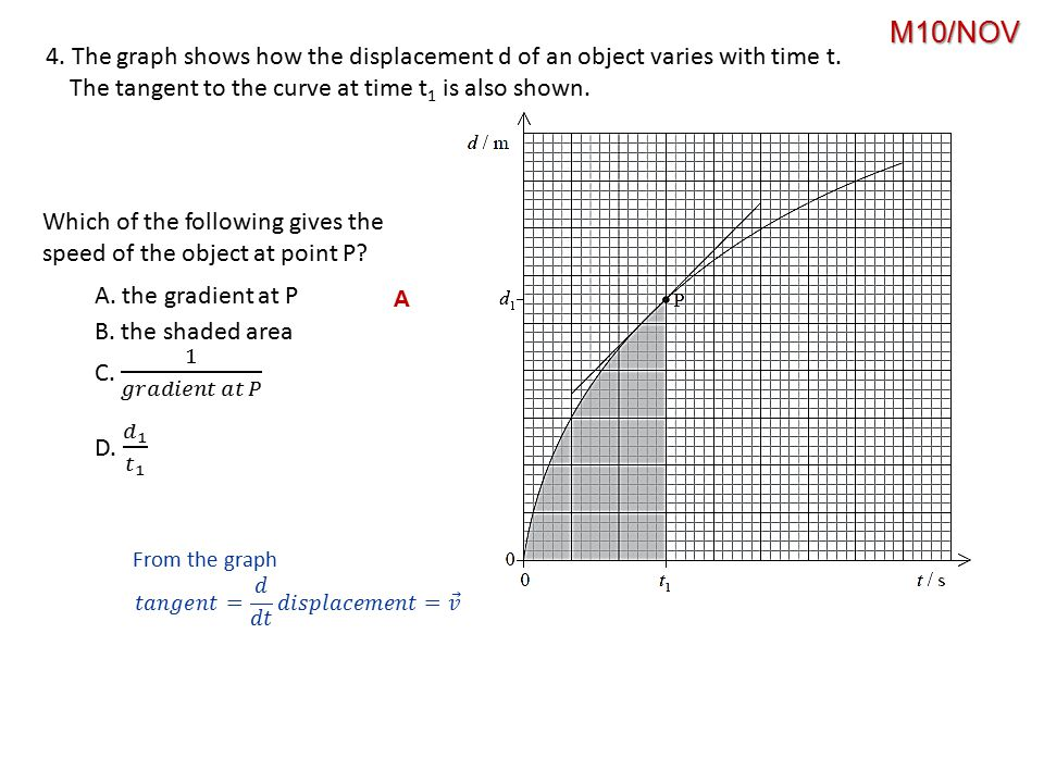 4.The graph shows how the displacement d of an object varies with time t.