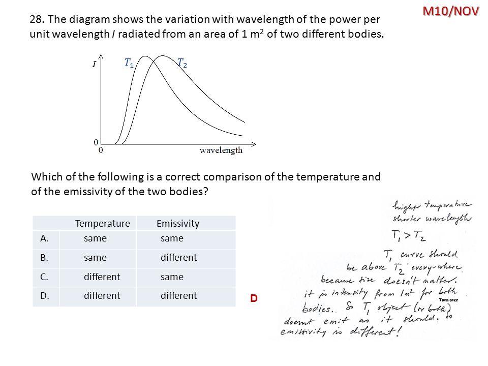 M10/NOV D TemperatureEmissivity A.same B.samedifferent C.differentsame D.different 28.