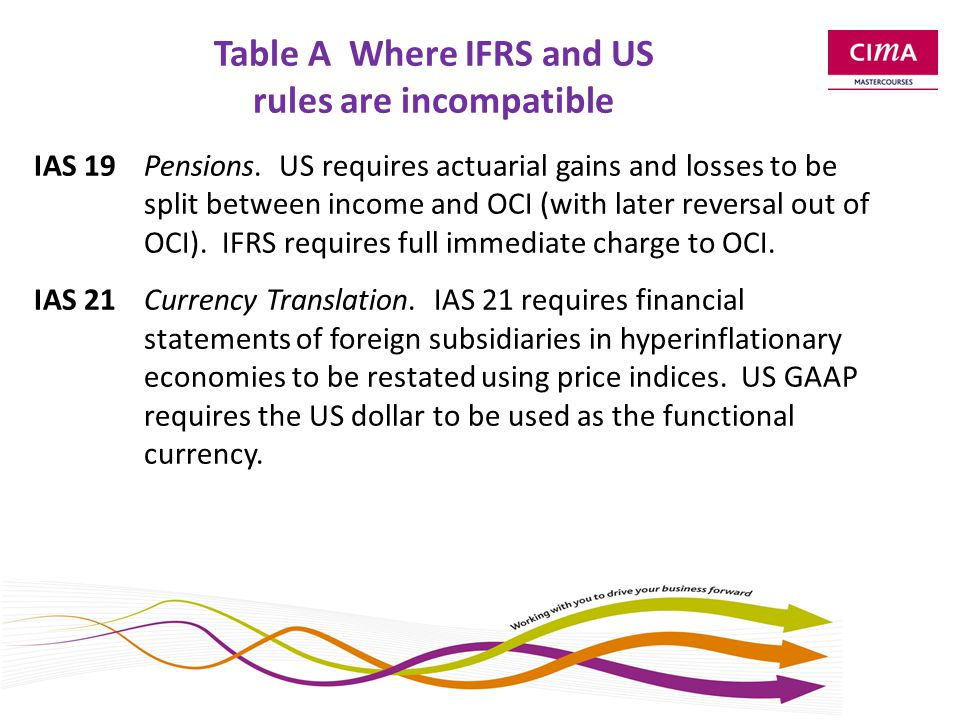 Table A Incompatibilities (contd) IAS 32Financial Instruments.