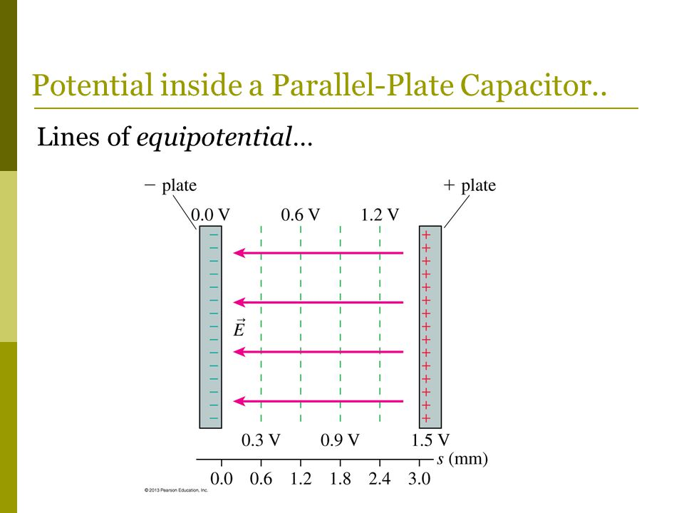 Lines of equipotential… Potential inside a Parallel-Plate Capacitor..