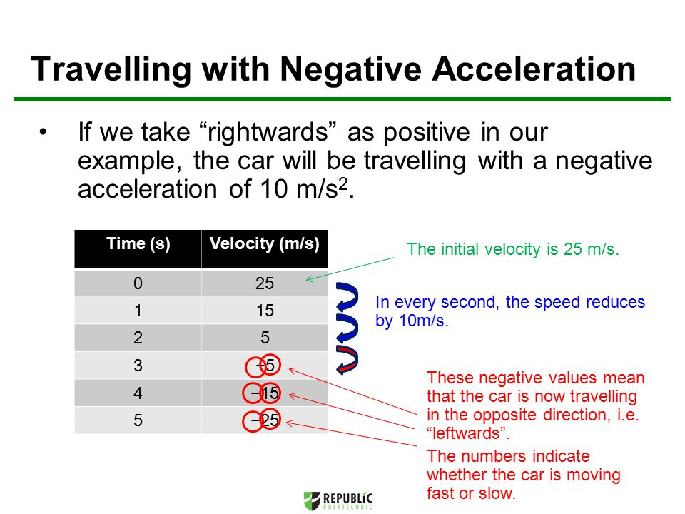Time (s)Velocity (m/s) 25 3−5 4−15 5−25 If we take rightwards as positive in our example, the car will be travelling with a negative acceleration of 10 m/s 2.