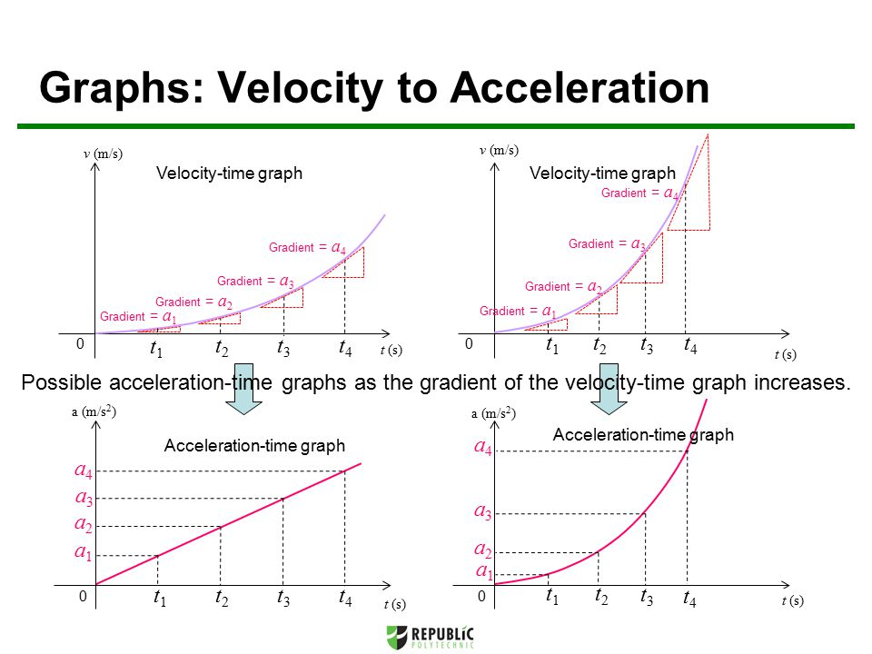 Possible acceleration-time graphs as the gradient of the velocity-time graph increases.