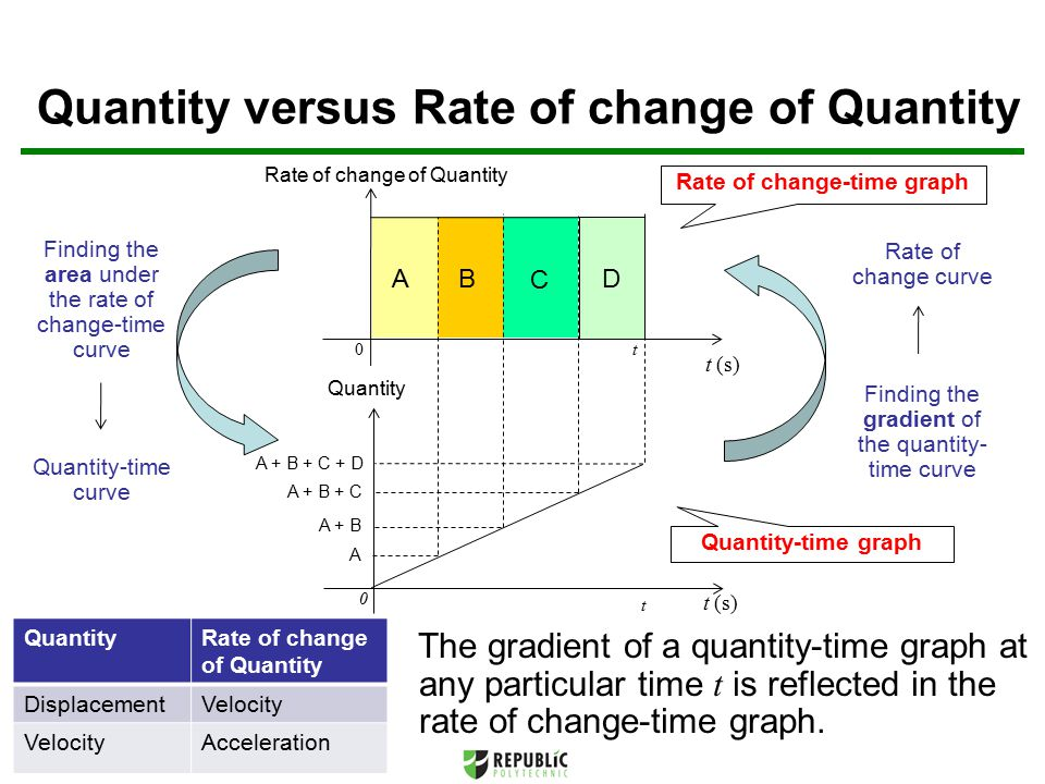 The gradient of a quantity-time graph at any particular time t is reflected in the rate of change-time graph.