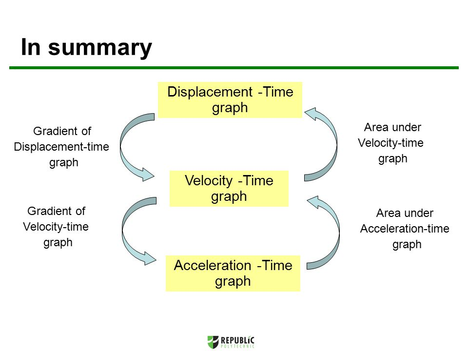 In summary Displacement -Time graph Velocity -Time graph Acceleration -Time graph Gradient of Displacement-time graph Gradient of Velocity-time graph