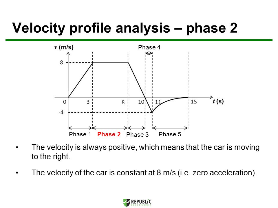 Velocity profile analysis – phase 2 Phase 1Phase 2 Phase 3 Phase 5 Phase 4 The velocity is always positive, which means that the car is moving to the right.
