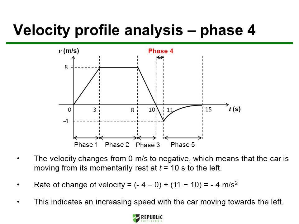 Velocity profile analysis – phase 4 Phase 1Phase 2 Phase 3 Phase 5 Phase 4 The velocity changes from 0 m/s to negative, which means that the car is moving from its momentarily rest at t = 10 s to the left.