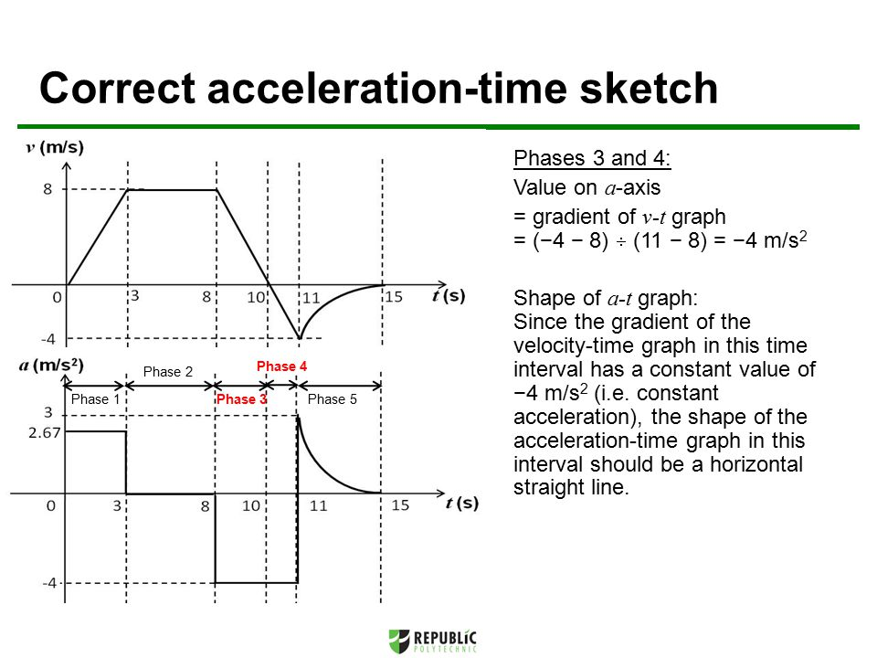 Correct acceleration-time sketch Phases 3 and 4: Value on a -axis = gradient of v-t graph = (−4 − 8)  (11 − 8) = −4 m/s 2 Shape of a-t graph: Since the gradient of the velocity-time graph in this time interval has a constant value of −4 m/s 2 (i.e.