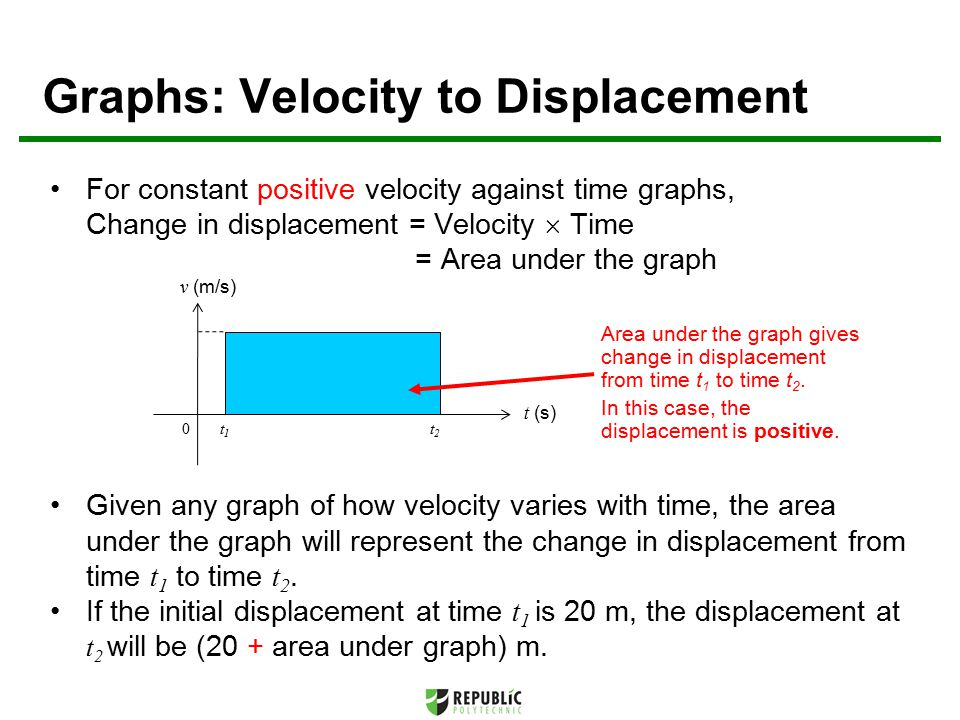 Graphs: Velocity to Displacement For constant positive velocity against time graphs, Change in displacement = Velocity  Time = Area under the graph Given any graph of how velocity varies with time, the area under the graph will represent the change in displacement from time t 1 to time t 2.