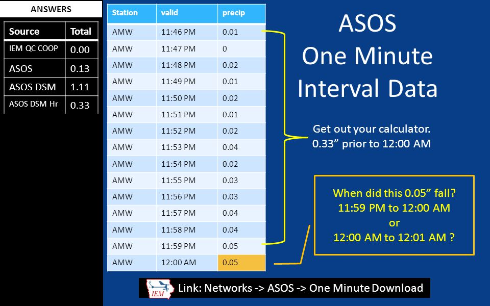 ANSWERS SourceTotal IEM QC COOP 0.00 ASOS0.13 ASOS DSM1.11 ASOS DSM Hr 0.33 ASOS 1min0.36 SchoolNet0.57 RWIS0 .