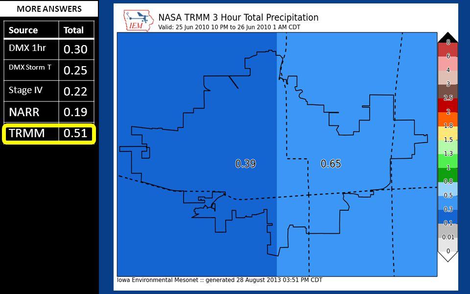MORE ANSWERS SourceTotal DMX 1hr 0.30 DMX Storm T 0.25 Stage IV 0.22 NARR0.19 TRMM0.51