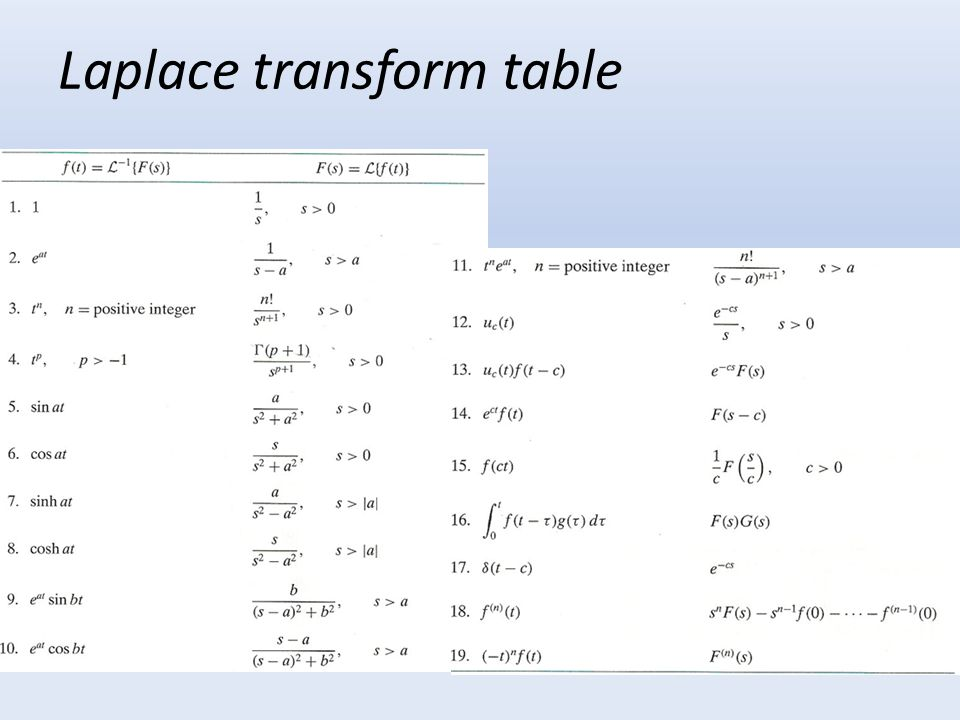 Laplace transform table