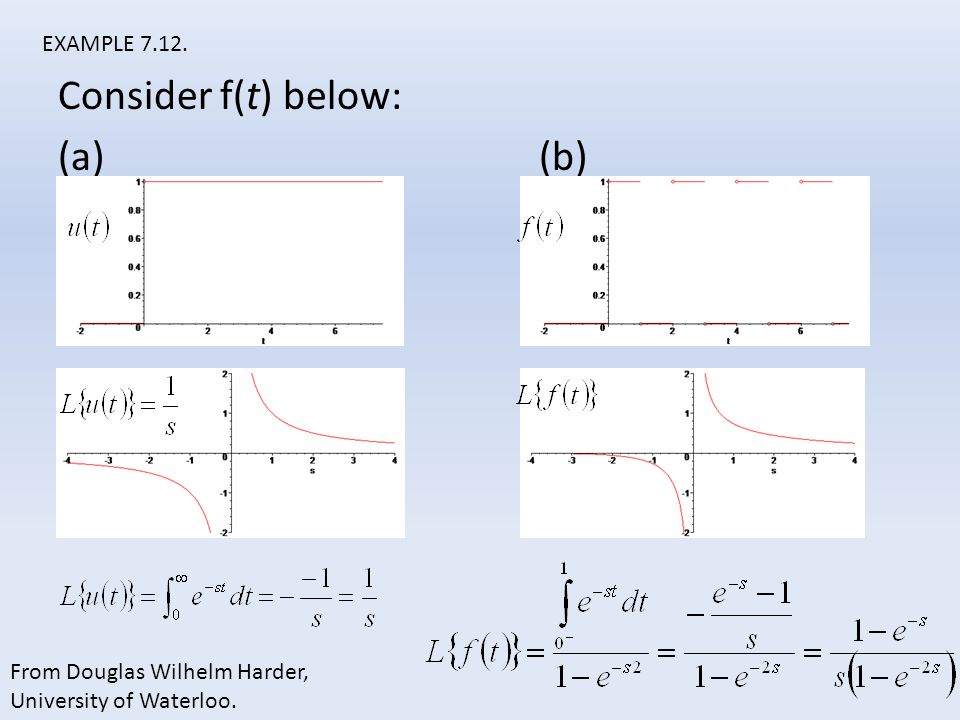 Consider f(t) below: (a) (b) EXAMPLE 7.12. From Douglas Wilhelm Harder, University of Waterloo.