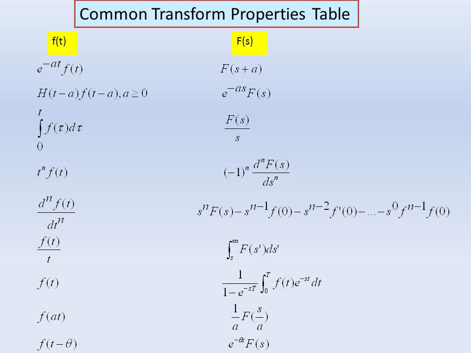 Common Transform Properties Table f(t)F(s)
