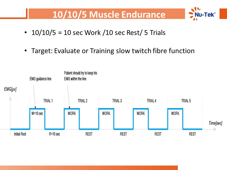 10/10/5 Muscle Endurance 10/10/5 = 10 sec Work /10 sec Rest/ 5 Trials Target: Evaluate or Training slow twitch fibre function