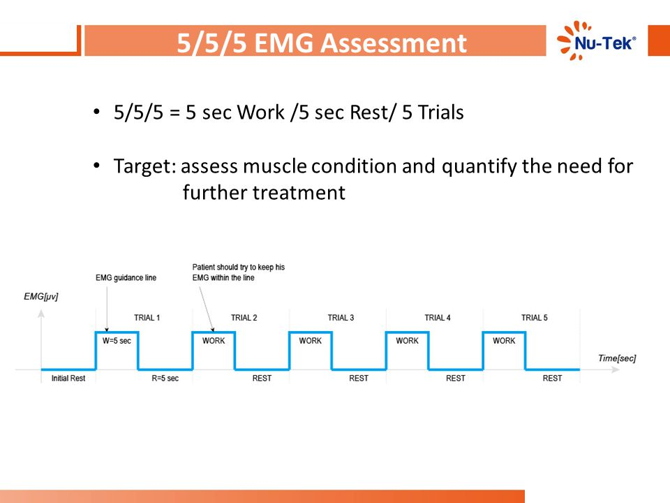 5/5/5 EMG Assessment 5/5/5 = 5 sec Work /5 sec Rest/ 5 Trials Target: assess muscle condition and quantify the need for further treatment