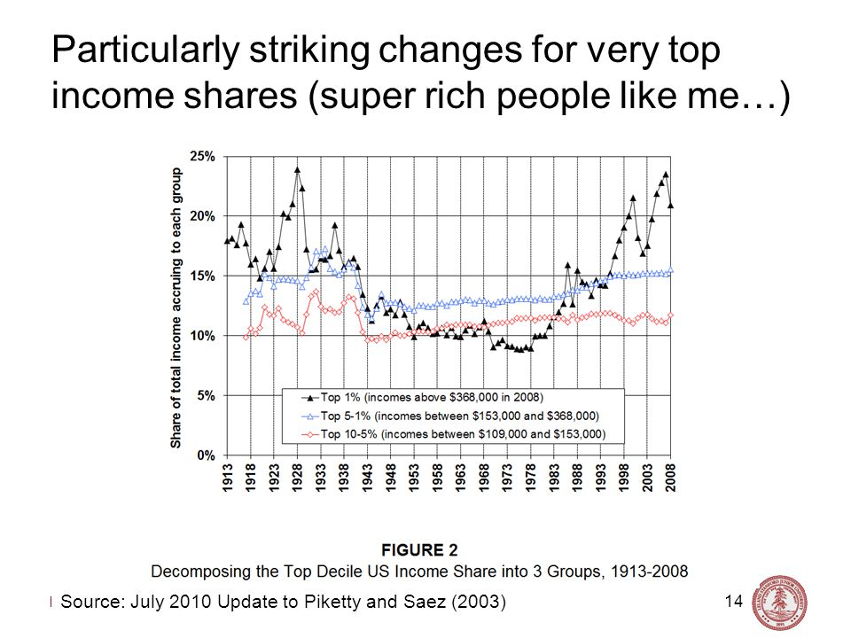 Nick Bloom, Stanford University, Labor Topics, 2011 Particularly striking changes for very top income shares (super rich people like me…) 14 Source: July 2010 Update to Piketty and Saez (2003)