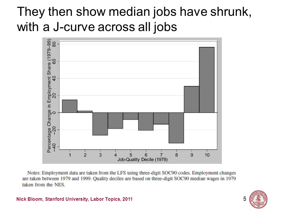 Nick Bloom, Stanford University, Labor Topics, 2011 They then show median jobs have shrunk, with a J-curve across all jobs 5 Source: Goos and Manning (2008, RESTAT)