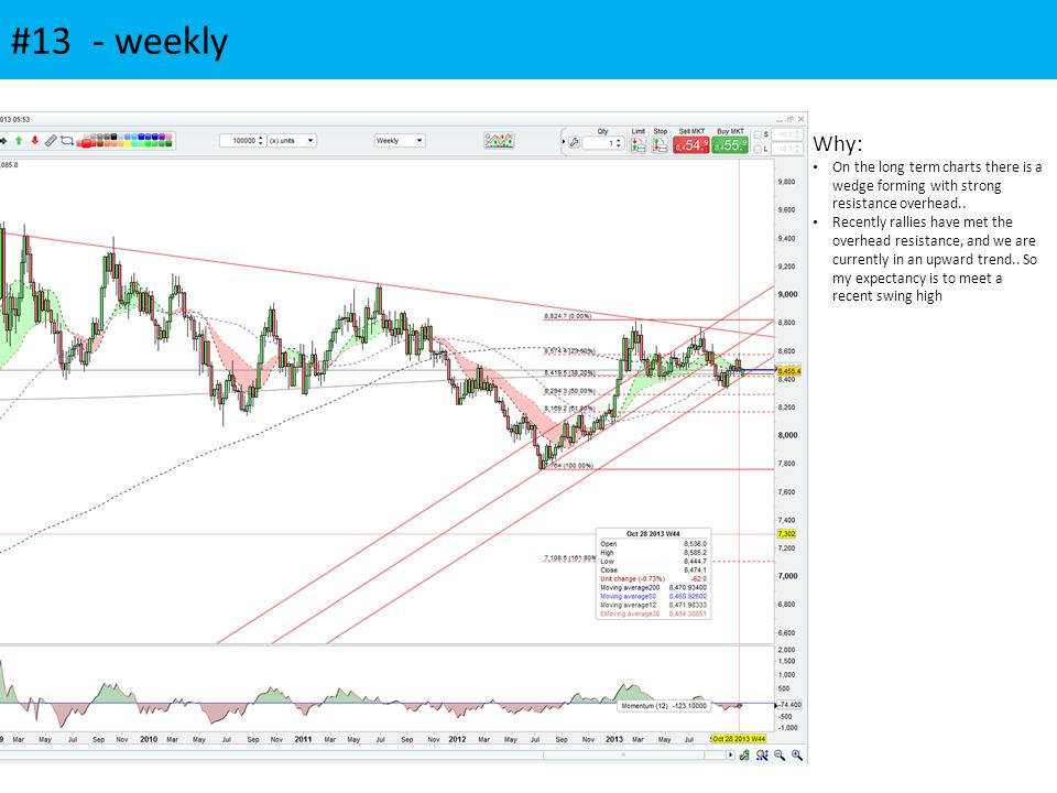 #13 - weekly Why: On the long term charts there is a wedge forming with strong resistance overhead..