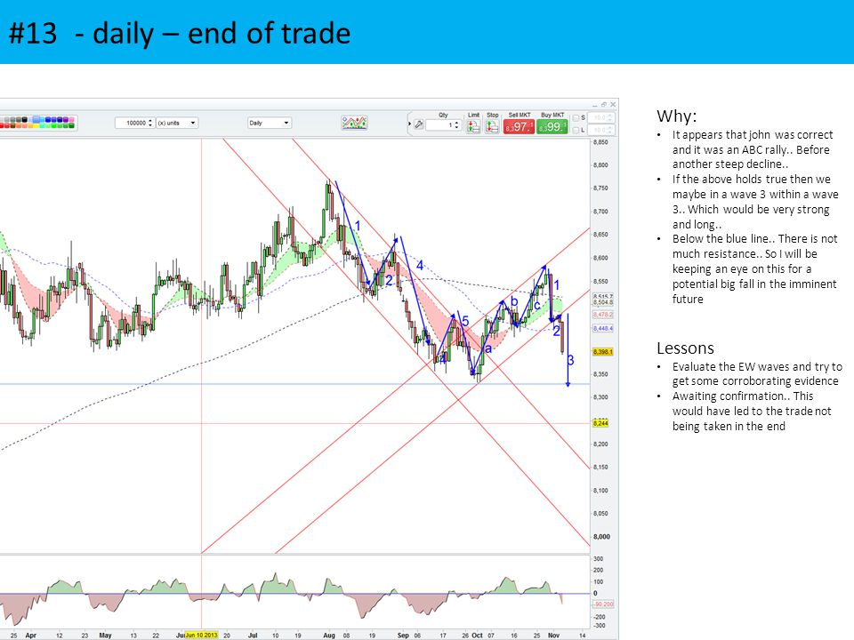 #13 - daily – end of trade Why: It appears that john was correct and it was an ABC rally.. Before another steep decline.. If the above holds true then